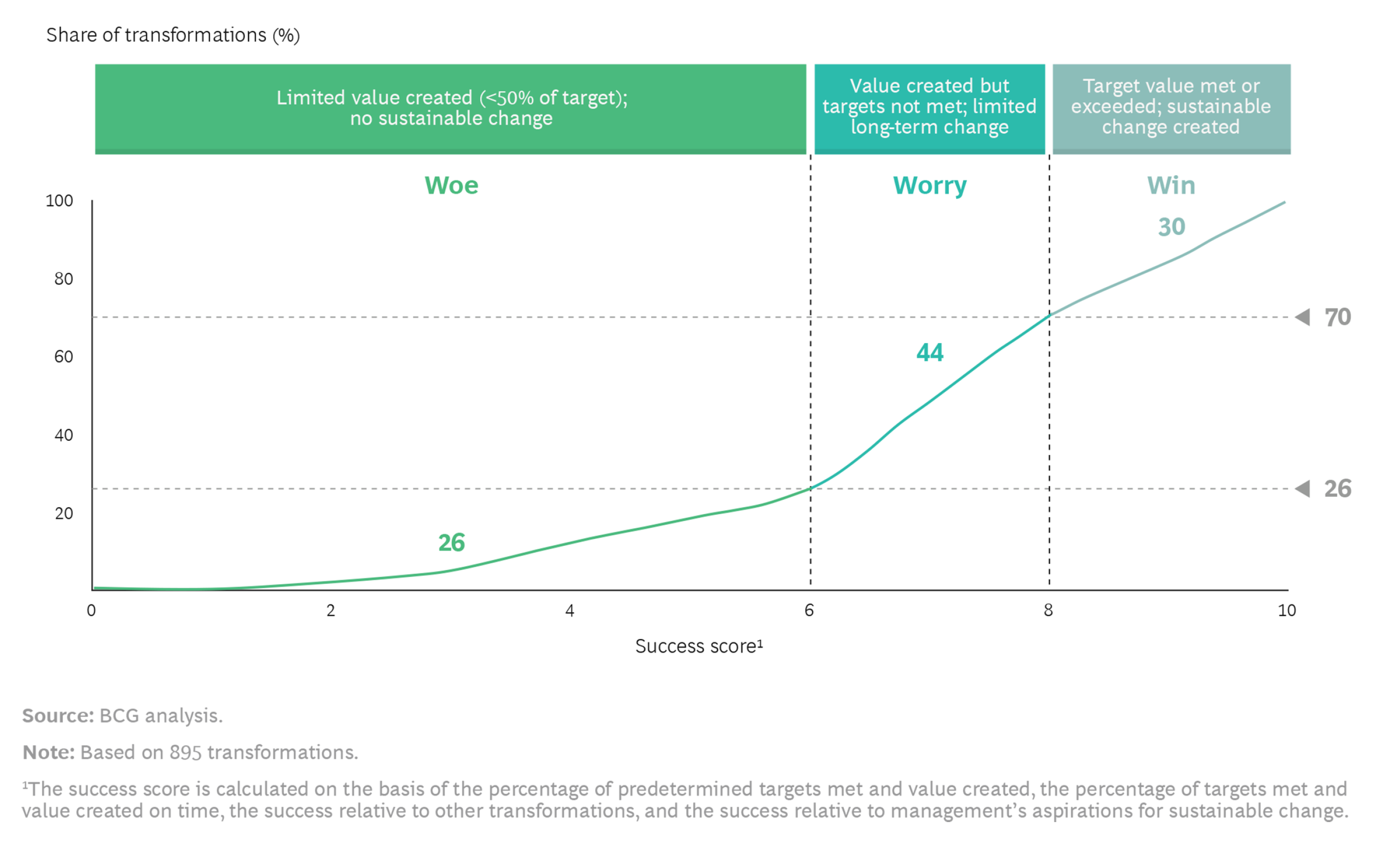 Line graph from Boston Consulting Group showing that only 30% of digital transformations typically succeed.