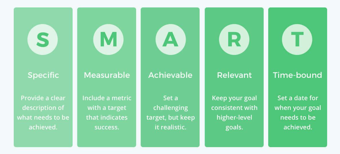 Visual diagram defining how to write SMART goals.