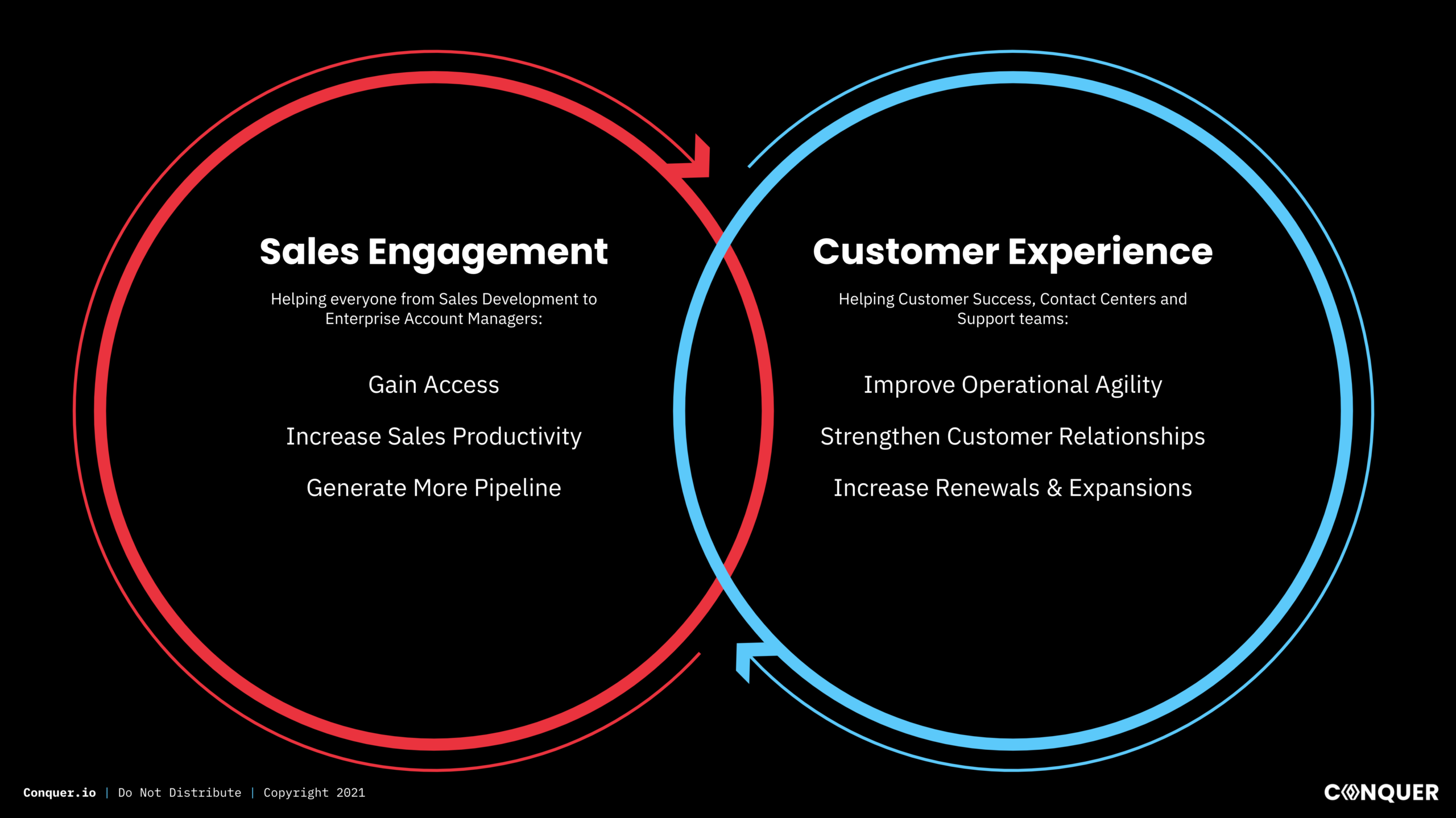 Sales Engagement And Customer Experience