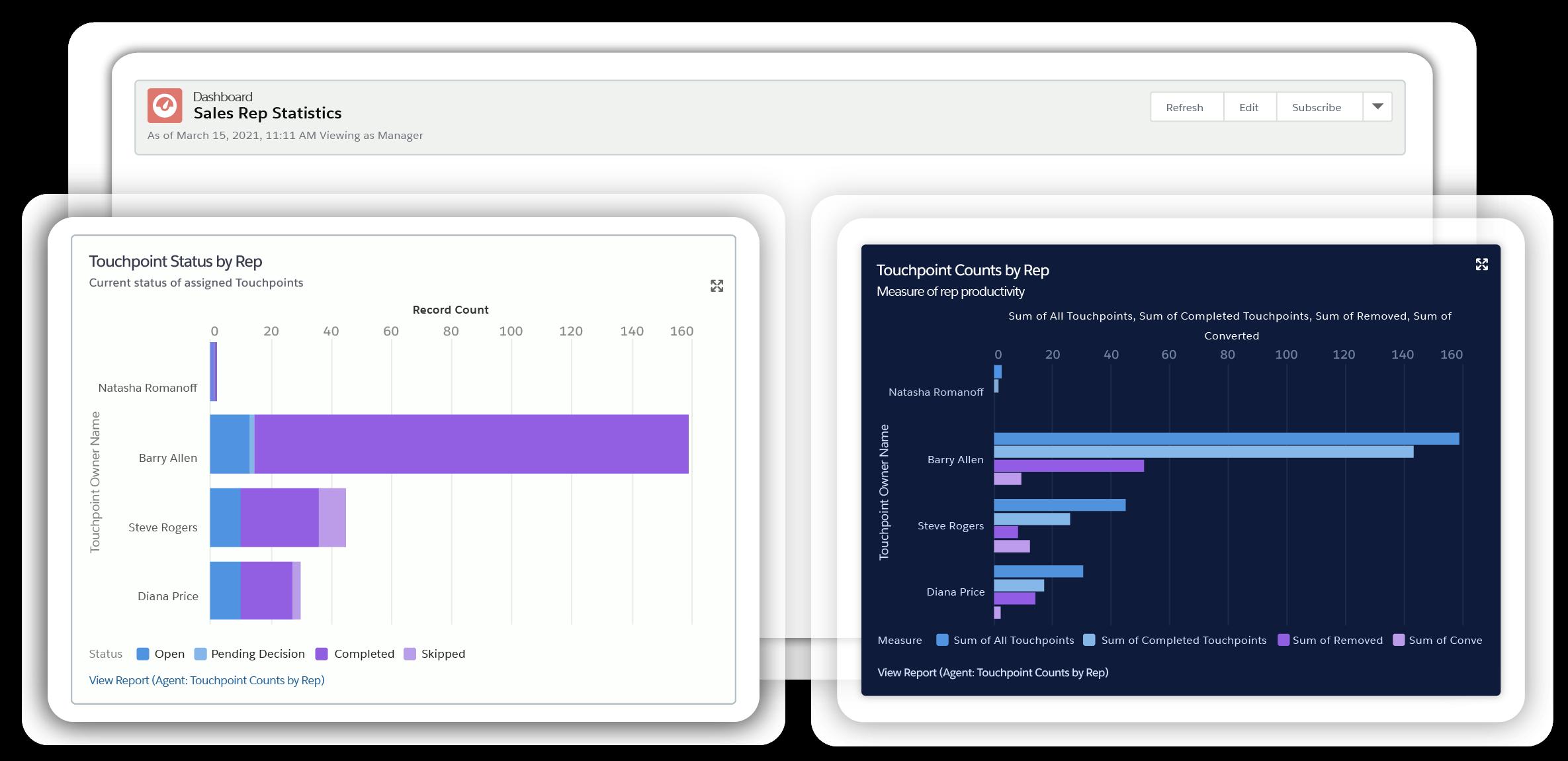 Dashboards Reports Statistics