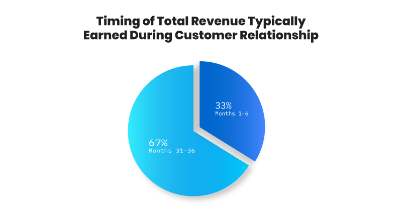 Pie Chart Revenue Earned During Customer Relationship