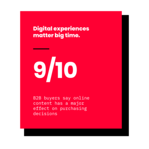 The CMO Council reports that 9 out of 10 B2B buyers say online content has a major effect on purchasing decisions.