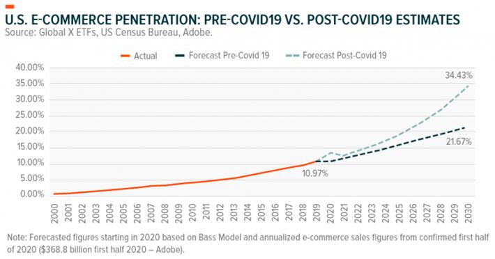 Graph Showing Nasdaq e-Commerce Penetration Pre and Post COVID
