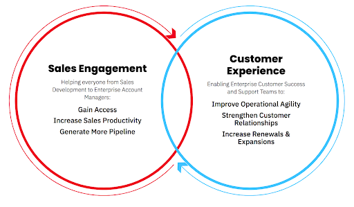 Conquer Sales Engagement Customer Experience